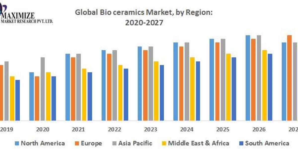 Global Bio Ceramics Market